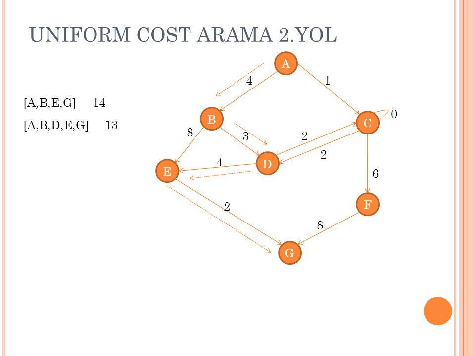 UNIFORM COST ARAMA 2.YOL A 4 1 [A,B,E,G] 14 B C [A,B,D,E,G] 13 8 3 2 2